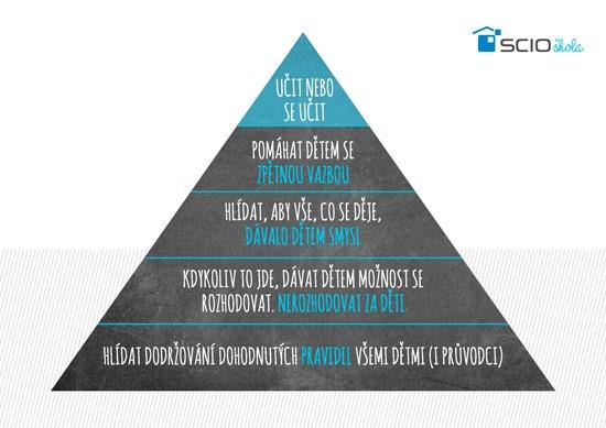 scio pyramida